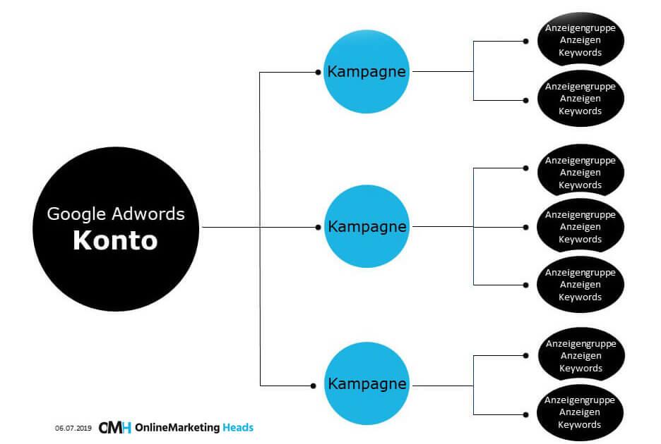Aufbau Google AdWords Kampagne