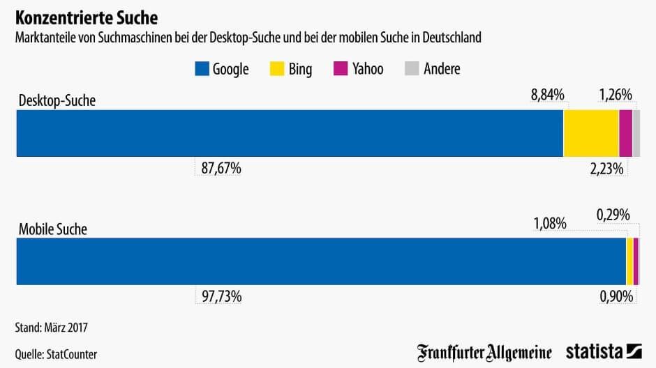 Suchmaschinen in Deutschland - Marktanteile