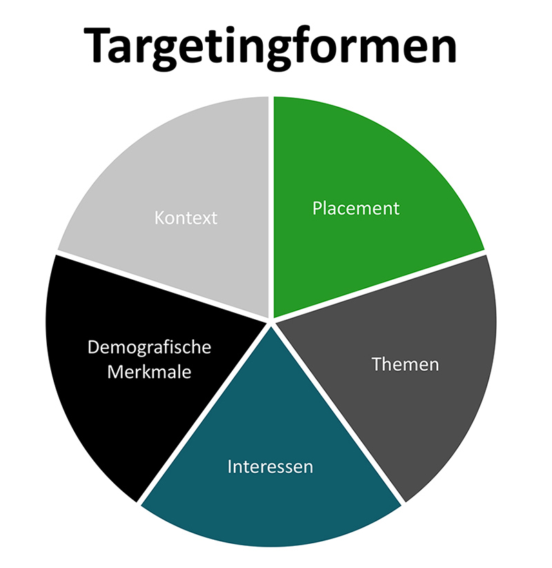 Targetingformen bei Display Marketing